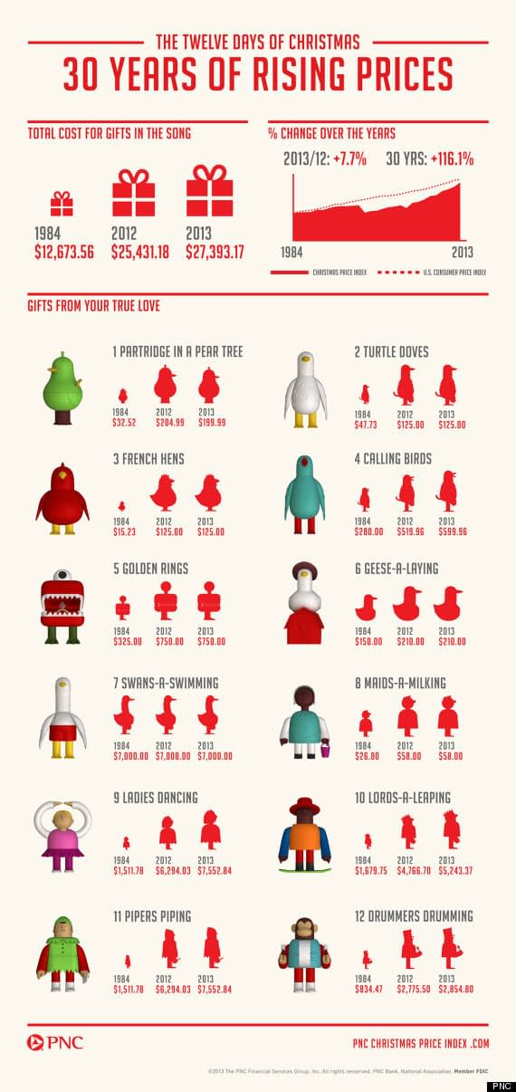 The rising cost of 12 days of Christmas
